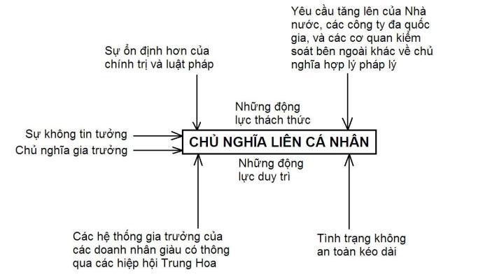 So do 1. MH cac Dong luc anh huong den CNLCN Trung Hoa