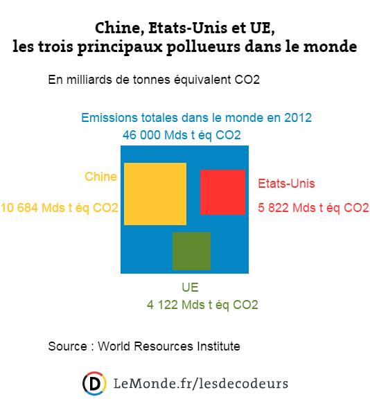 Chine, Etats-Unis et UE, les trois principaux pollueurs dans le monde