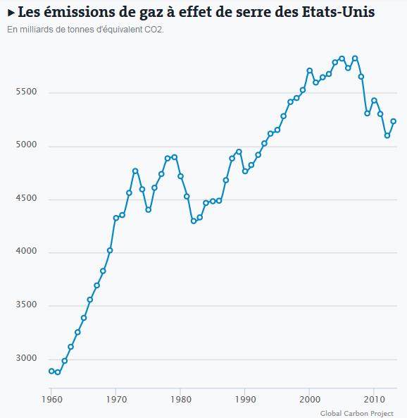 Les émissions de gaz à effet de serre des Etats-Unis