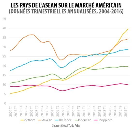 Các nước thuộc khối ASEAN trên thị trường Mỹ (dữ liệu hàng quý theo năm).
