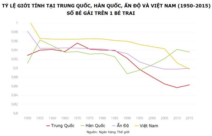 Sự tiến triển của tỷ lệ giới tính tại Trung Quốc, Hàn Quốc, Ấn Độ và Việt Nam. (Nguồn: Ngân hàng Thế giới)